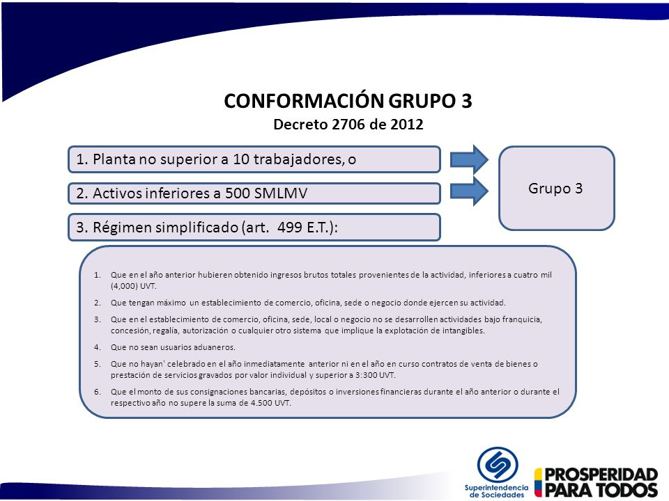 CONFORMACIÓN GRUPO 3 Decreto 2706 de 2012 2. Activos inferiores a 500 SMLMV 1. Planta no superior a 10 trabajadores, o 3. Régimen simplificado (art. 4