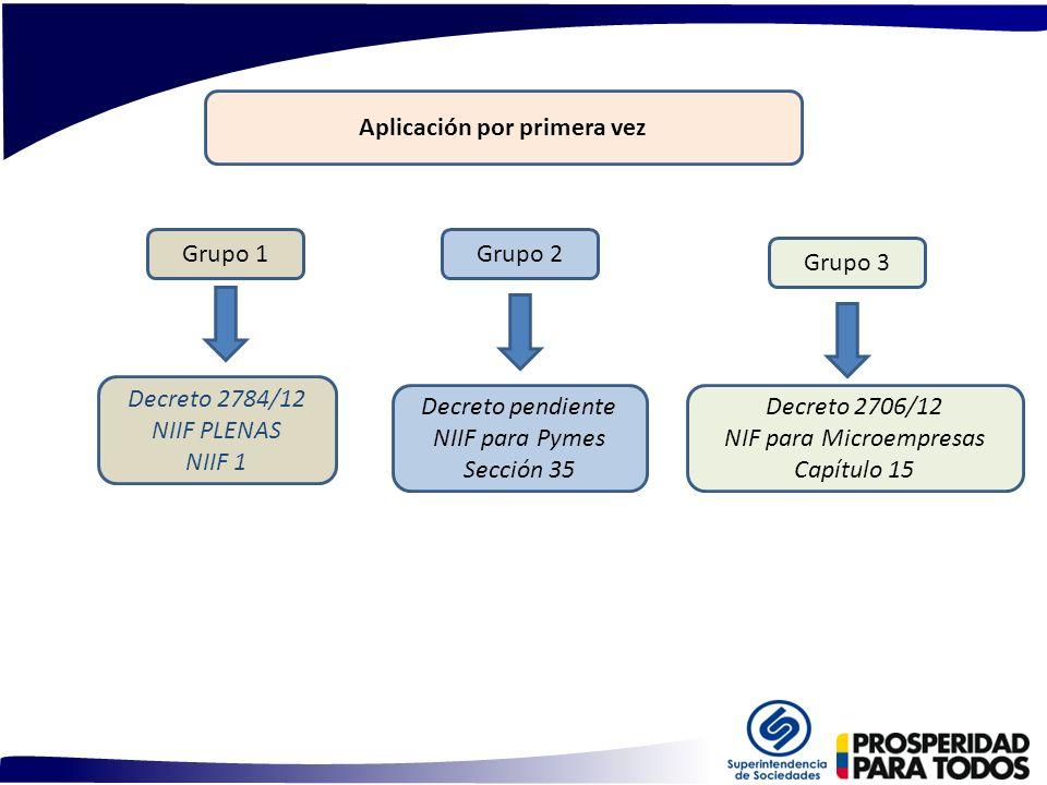 Decreto 2706/12 NIF para Microempresas Capítulo 15 Decreto pendiente NIIF para Pymes Sección 35 Decreto 2784/12 NIIF PLENAS NIIF 1 Grupo 3 Grupo 2Grup