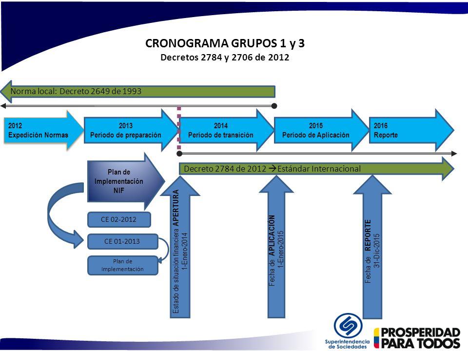 CRONOGRAMA GRUPOS 1 y 3 Decretos 2784 y 2706 de 2012 2012 Expedición Normas 2012 Expedición Normas 2013 Período de preparación 2014 Período de transic