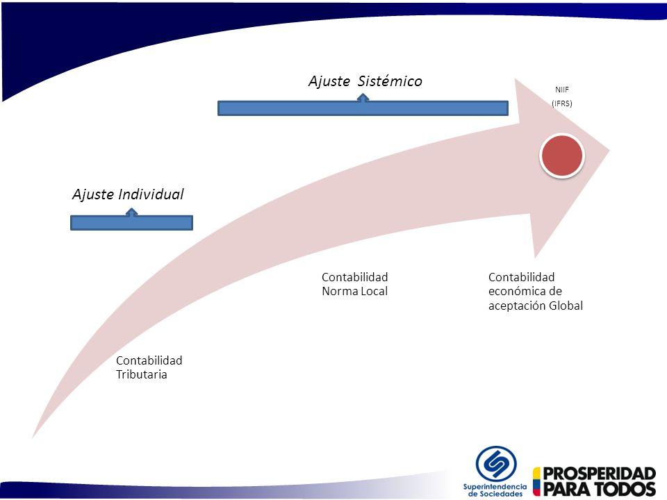 NIIF (IFRS) Contabilidad Tributaria Contabilidad Norma Local Contabilidad económica de aceptación Global Ajuste Individual Ajuste Sistémico