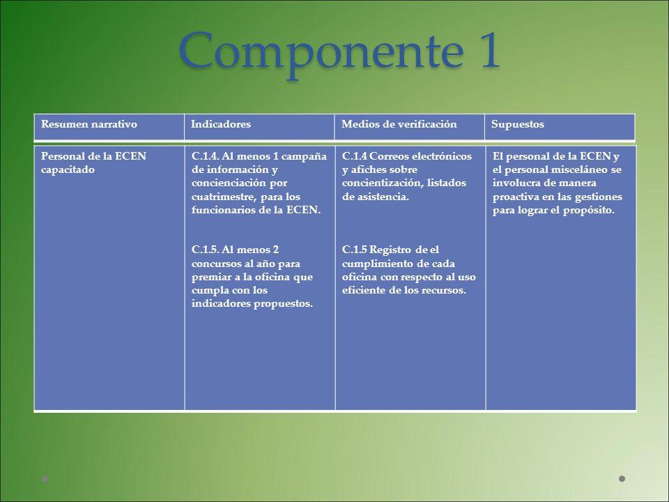 Componente 1 Personal de la ECEN capacitado C.1.4. Al menos 1 campaña de información y concienciación por cuatrimestre, para los funcionarios de la EC