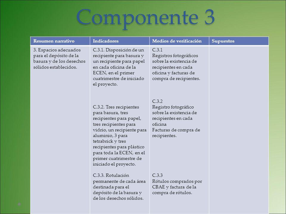Componente 3 Resumen narrativoIndicadoresMedios de verificaciónSupuestos 3. Espacios adecuados para el depósito de la basura y de los desechos sólidos