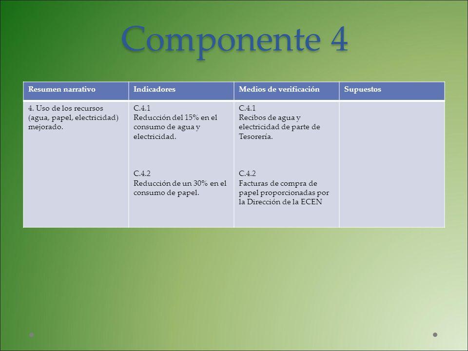 Componente 4 Resumen narrativoIndicadoresMedios de verificaciónSupuestos 4. Uso de los recursos (agua, papel, electricidad) mejorado. C.4.1 Reducción