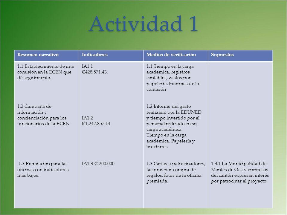 Actividad 1 Resumen narrativoIndicadoresMedios de verificaciónSupuestos 1.1 Establecimiento de una comisión en la ECEN que dé seguimiento. 1.2 Campaña