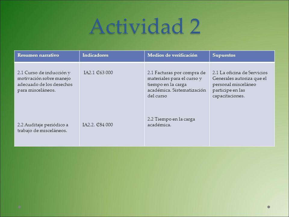 Actividad 2 Resumen narrativoIndicadoresMedios de verificaciónSupuestos 2.1 Curso de inducción y motivación sobre manejo adecuado de los desechos para