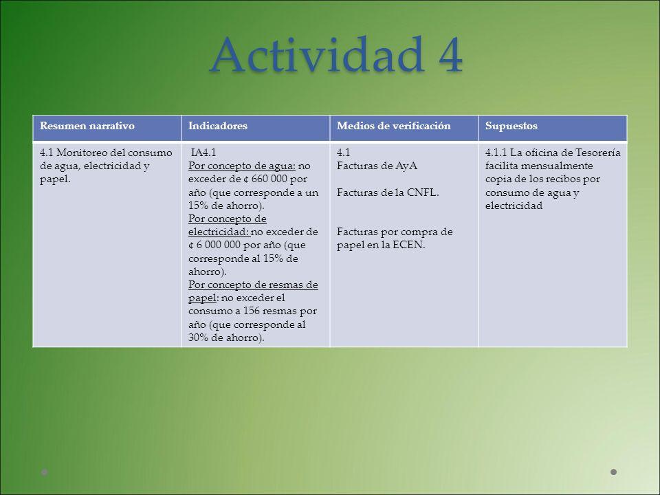 Actividad 4 Resumen narrativoIndicadoresMedios de verificaciónSupuestos 4.1 Monitoreo del consumo de agua, electricidad y papel. IA4.1 Por concepto de