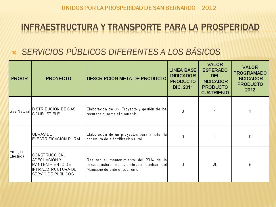 SERVICIOS PÚBLICOS DIFERENTES A LOS BÁSICOS UNIDOS POR LA PROSPERIDAD DE SAN BERNARDO – 2012
