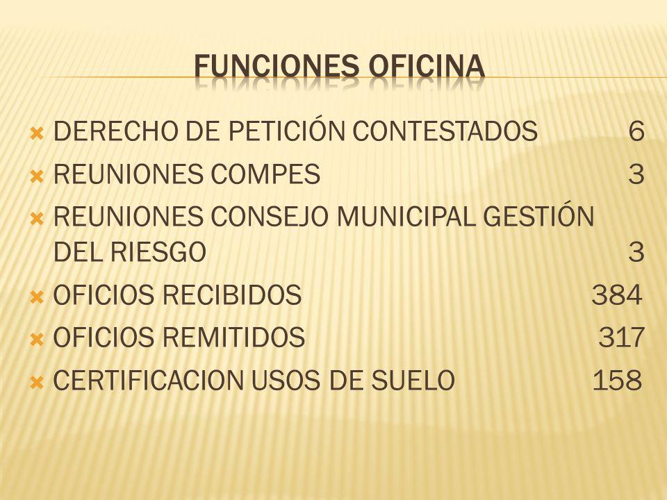 DERECHO DE PETICIÓN CONTESTADOS6 REUNIONES COMPES3 REUNIONES CONSEJO MUNICIPAL GESTIÓN DEL RIESGO3 OFICIOS RECIBIDOS 384 OFICIOS REMITIDOS 317 CERTIFICACION USOS DE SUELO 158