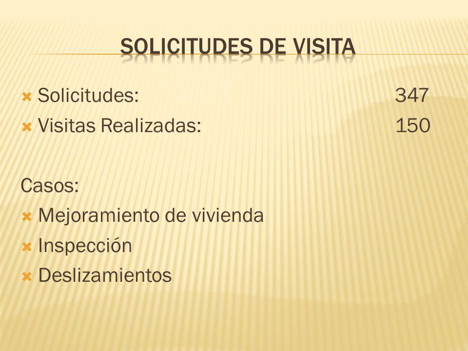Solicitudes:347 Visitas Realizadas:150 Casos: Mejoramiento de vivienda Inspección Deslizamientos