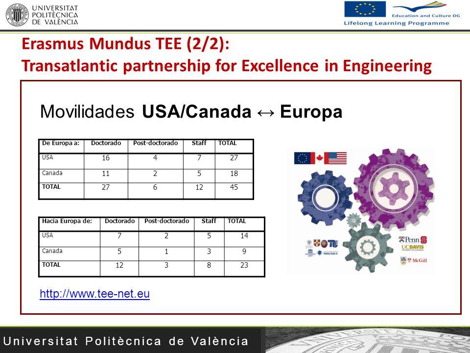Universitat Politècnica de València http://www.tee-net.eu Erasmus Mundus TEE (2/2): Transatlantic partnership for Excellence in Engineering Movilidade