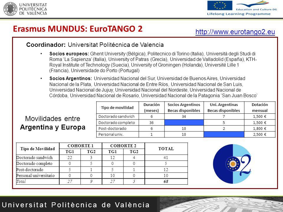 Universitat Politècnica de València Socios europeos: Ghent University (Bélgica), Politecnico di Torino (Italia), Università degli Studi di Roma La Sap