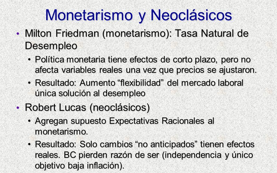 Monetarismo y Neoclásicos Milton Friedman (monetarismo): Tasa Natural de Desempleo Milton Friedman (monetarismo): Tasa Natural de Desempleo Política monetaria tiene efectos de corto plazo, pero no afecta variables reales una vez que precios se ajustaron.Política monetaria tiene efectos de corto plazo, pero no afecta variables reales una vez que precios se ajustaron.