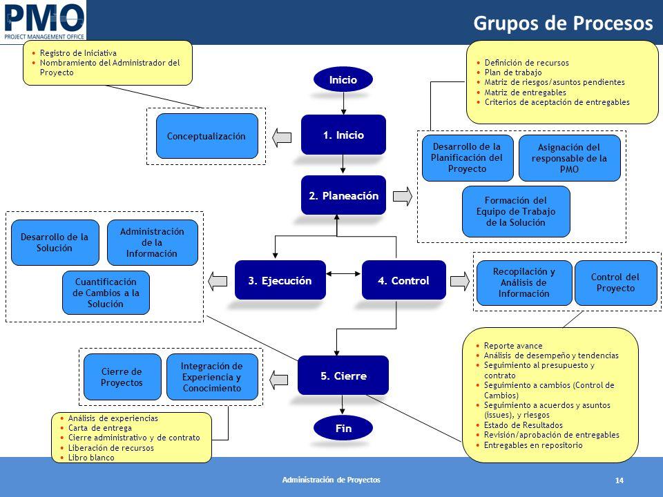 Administración de Proyectos 14 Definición de recursos Plan de trabajo Matriz de riesgos/asuntos pendientes Matriz de entregables Criterios de aceptaci