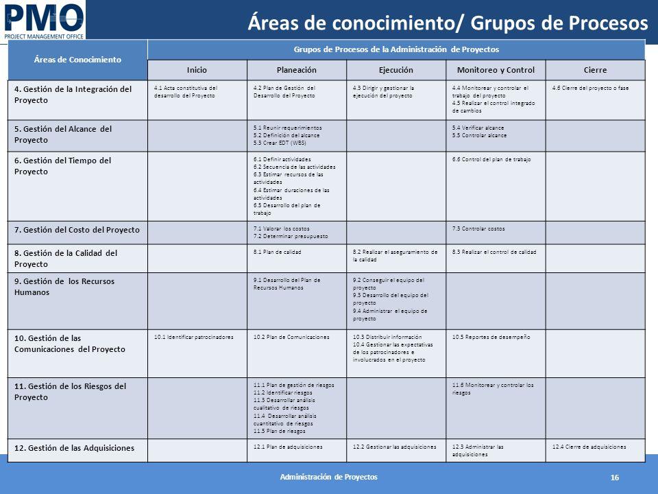 Administración de Proyectos 16 Áreas de Conocimiento Grupos de Procesos de la Administración de Proyectos InicioPlaneaciónEjecuciónMonitoreo y Control