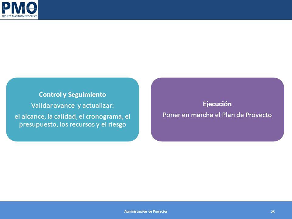 Administración de Proyectos 25 Ejecución Poner en marcha el Plan de Proyecto Control y Seguimiento Validar avance y actualizar: el alcance, la calidad, el cronograma, el presupuesto, los recursos y el riesgo