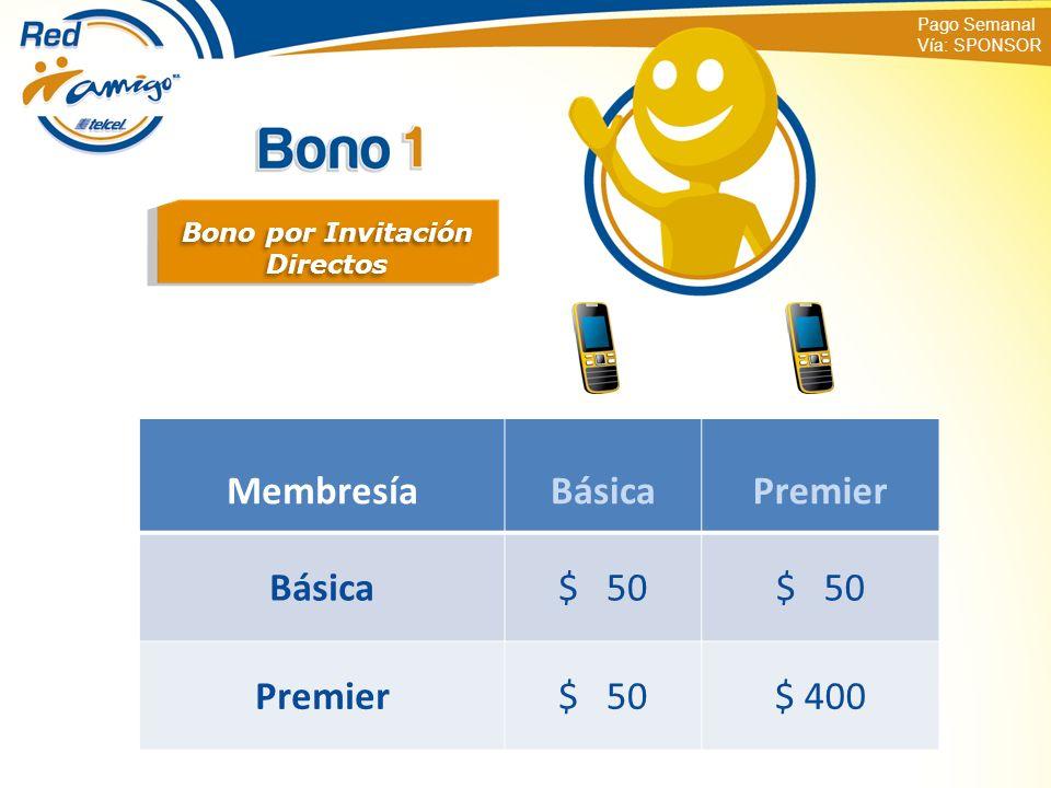 Pago Semanal Vía: SPONSOR Bono por Invitación Directos Bono por Invitación Directos MembresíaBásicaPremier Básica$ 50 Premier$ 50$ 400