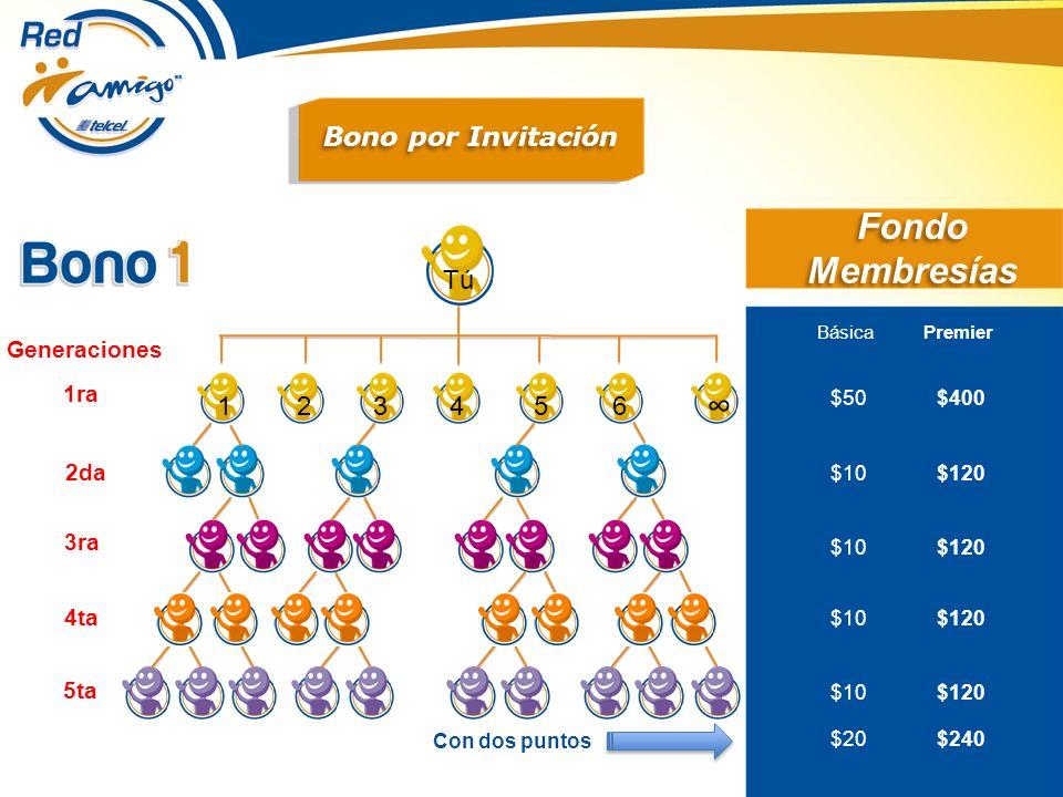 123 4 65 Generaciones 1ra 2da 3ra 4ta 5ta Tú Con dos puntos Fondo Membresías Básica Premier $50 $400 $10 $120 $20 $240 Bono por Invitación