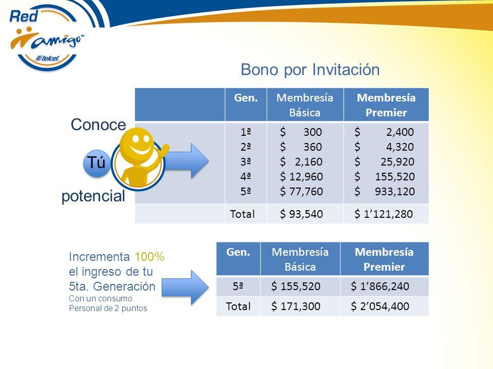 Gen.Membresía Básica Membresía Premier 1ª 2ª 3ª 4ª 5ª $ 300 $ 360 $ 2,160 $ 12,960 $ 77,760 $ 2,400 $ 4,320 $ 25,920 $ 155,520 $ 933,120 Total $ 93,540 $ 1121,280 Gen.Membresía Básica Membresía Premier 5ª $ 155,520 $ 1866,240 Total $ 171,300 $ 2054,400 Tú Conoce potencial Bono por Invitación Incrementa 100% el ingreso de tu 5ta.