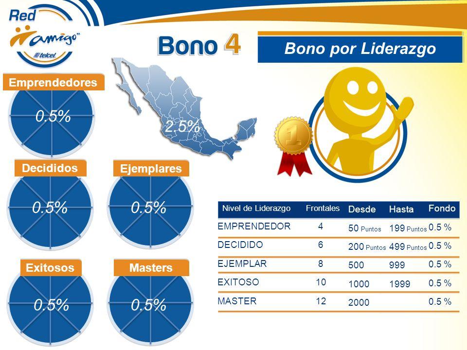Bono por Liderazgo Nivel de Liderazgo Frontales EMPRENDEDOR 4 DECIDIDO 6 EJEMPLAR 8 EXITOSO 10 MASTER 12 Desde 50 Puntos 200 Puntos 500 1000 2000 Hasta 199 Puntos 499 Puntos 999 1999 Fondo 0.5 % Emprendedores Decididos Ejemplares Exitosos Masters 0.5% 2.5%