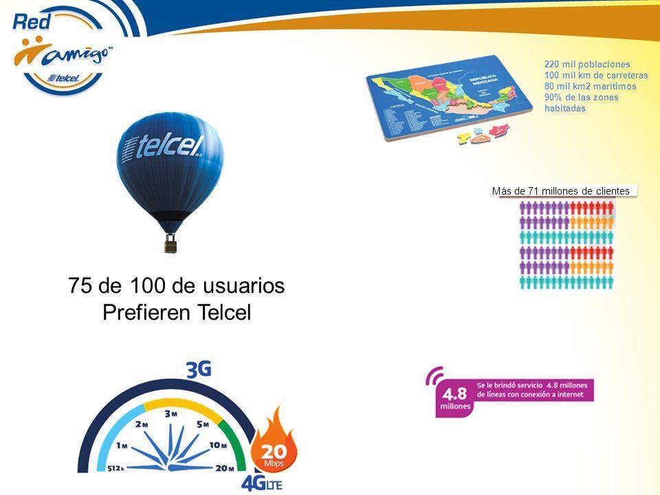220 mil poblaciones 100 mil km de carreteras 80 mil km2 marítimos 90% de las zonas habitadas Más de 71 millones de clientes 75 de 100 de usuarios Prefieren Telcel