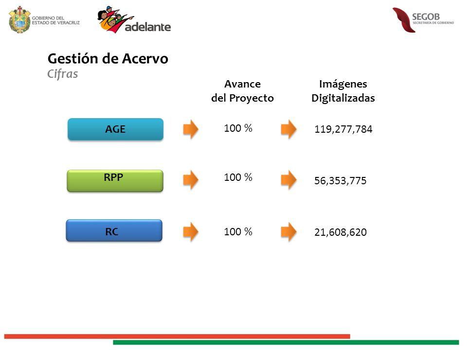 Gestión de Acervo Cifras AGE RPP RC 100 % Avance del Proyecto 100 % Imágenes Digitalizadas 119,277,784 56,353,775 21,608,620