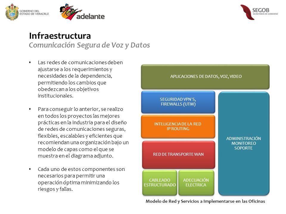 Infraestructura Comunicación Segura de Voz y Datos CABLEADO ESTRUCTURADO ADECUACIÓN ELECTRICA ADMINISTRACIÓN MONITOREO SOPORTE INTELIGENCIA DE LA RED IP ROUTING RED DE TRANSPORTE WAN APLICACIONES DE DATOS, VOZ, VIDEO SEGURIDAD VPN´S, FIREWALLS (UTM) Modelo de Red y Servicios a Implementarse en las Oficinas Las redes de comunicaciones deben ajustarse a los requerimientos y necesidades de la dependencia, permitiendo los cambios que obedezcan a los objetivos institucionales.