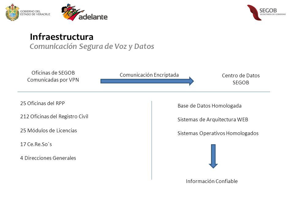 Infraestructura Comunicación Segura de Voz y Datos 25 Oficinas del RPP 212 Oficinas del Registro Civil 25 Módulos de Licencias 17 Ce.Re.So´s 4 Direcci