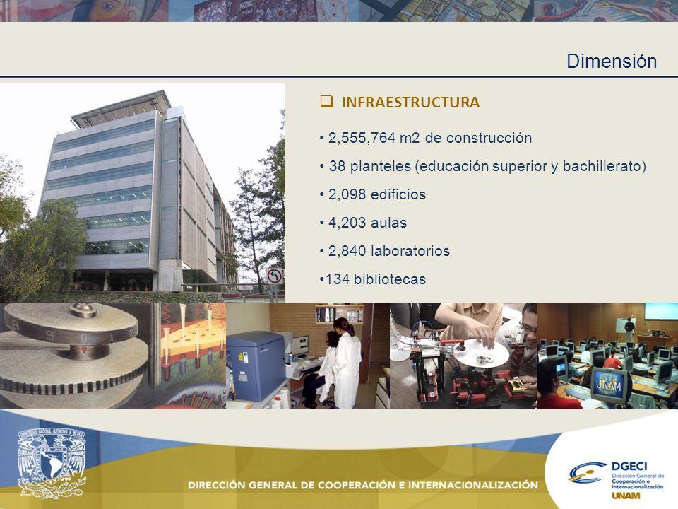 Dimensión INFRAESTRUCTURA 2,555,764 m2 de construcción 38 planteles (educación superior y bachillerato) 2,098 edificios 4,203 aulas 2,840 laboratorios