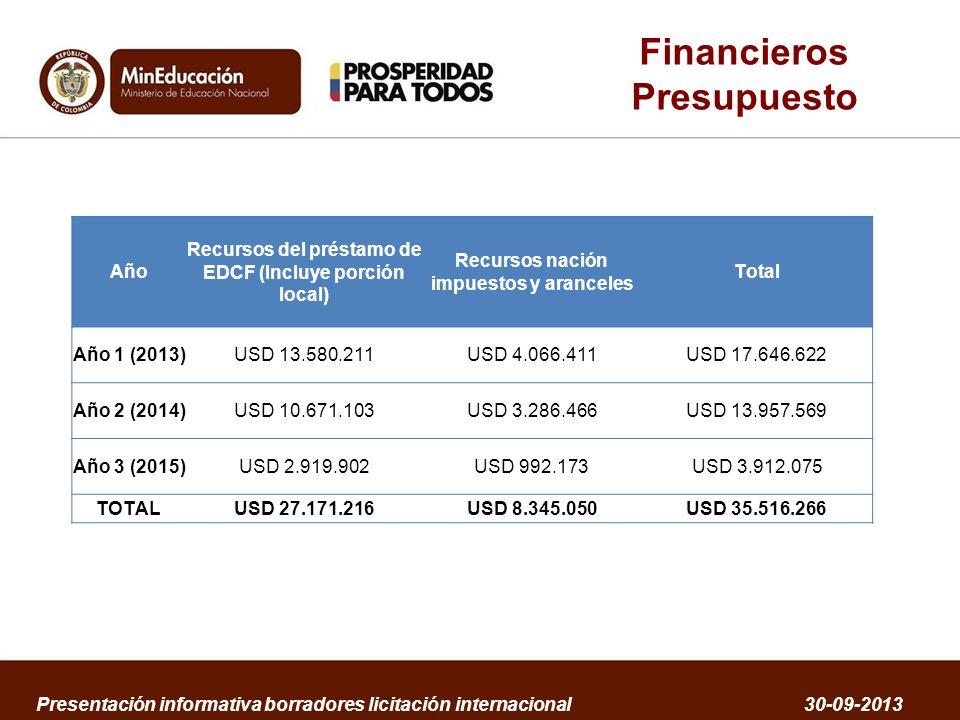 Financieros Presupuesto Año Recursos del préstamo de EDCF (Incluye porción local) Recursos nación impuestos y aranceles Total Año 1 (2013)USD 13.580.2