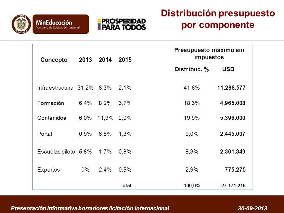 Distribución presupuesto por componente Presentación informativa borradores licitación internacional 30-09-2013 Concepto201320142015 Presupuesto máxim