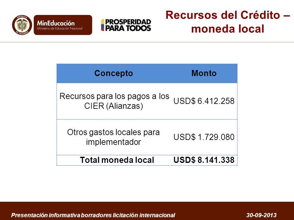 Recursos del Crédito – moneda local ConceptoMonto Recursos para los pagos a los CIER (Alianzas) USD$ 6.412.258 Otros gastos locales para implementador