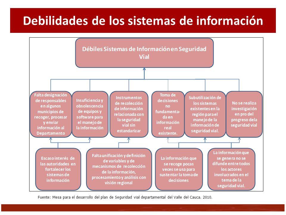 Fuente: Mesa para el desarrollo del plan de Seguridad vial departamental del Valle del Cauca. 2010. Debilidades de los sistemas de información