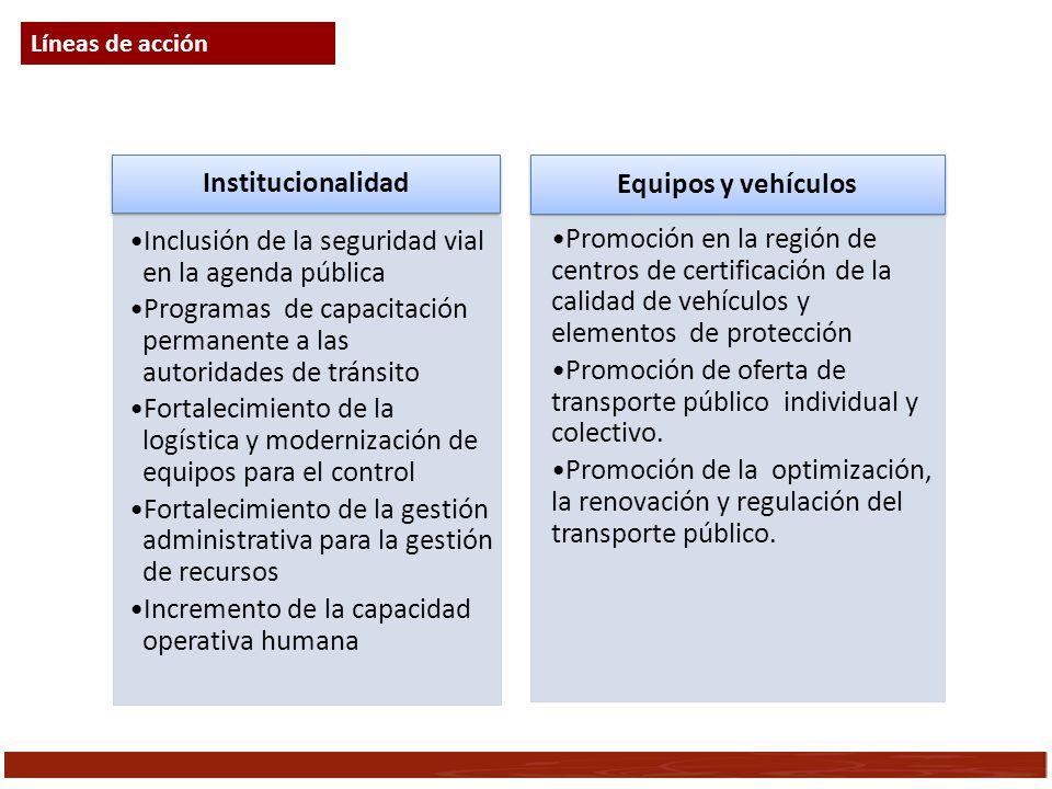 Institucionalidad Inclusión de la seguridad vial en la agenda pública Programas de capacitación permanente a las autoridades de tránsito Fortalecimien