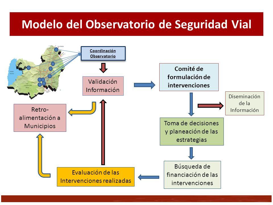 Coordinación Observatorio Validación Información Comité de formulación de intervenciones Toma de decisiones y planeación de las estrategias Búsqueda d