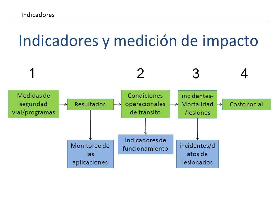 Indicadores y medición de impacto Medidas de seguridad vial/programas Resultados Indicadores de funcionamiento Condiciones operacionales de tránsito M