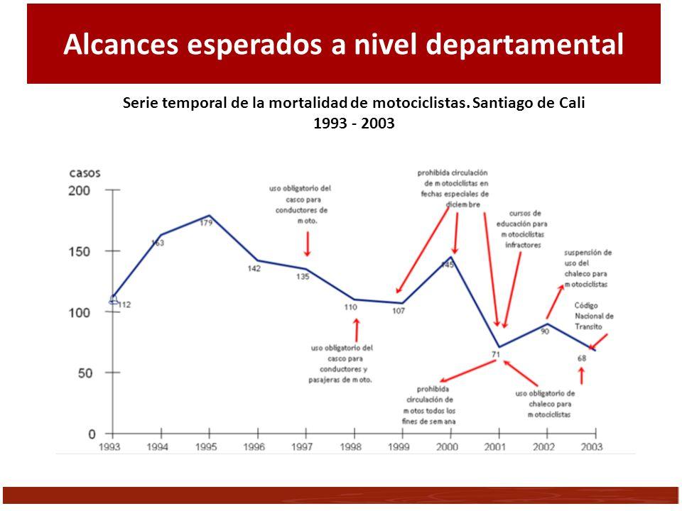Serie temporal de la mortalidad de motociclistas. Santiago de Cali 1993 - 2003 Alcances esperados a nivel departamental