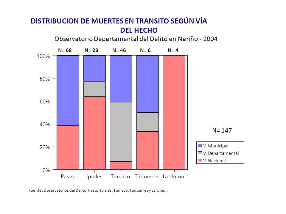 PastoIpialesTumacoTúquerresLa Unión 0% 20% 40% 60% 80% 100% V. Nacional V. Departamental V. Municipal DISTRIBUCION DE MUERTES EN TRANSITO SEGÚN VÍA DE