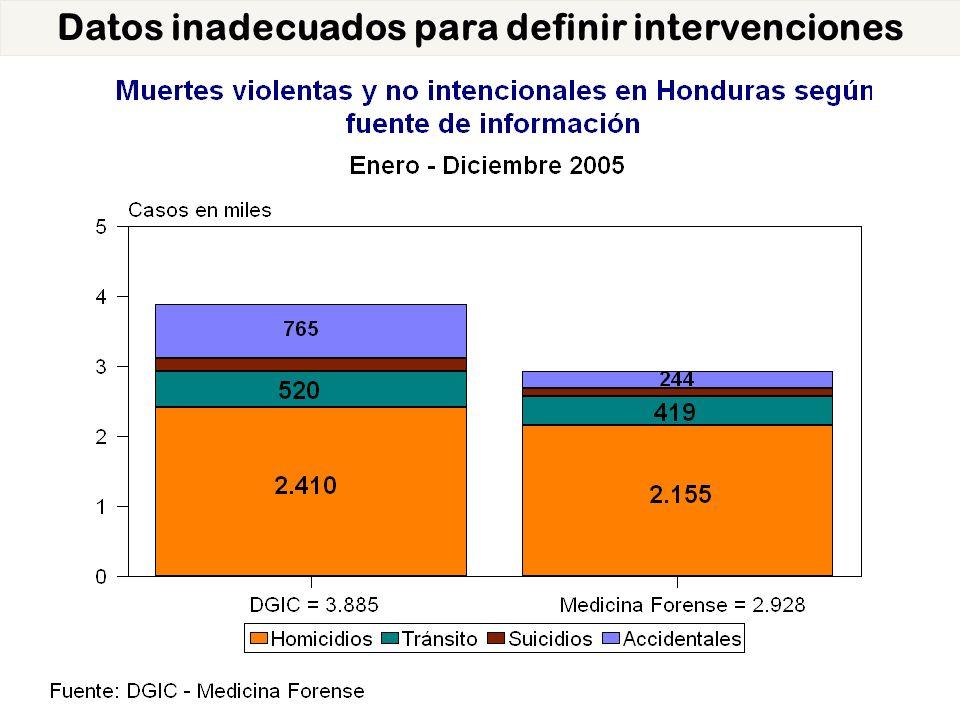 Muertes por lesiones de transporte Según fuentes.Nicaragua, 1999 - 2002 No.