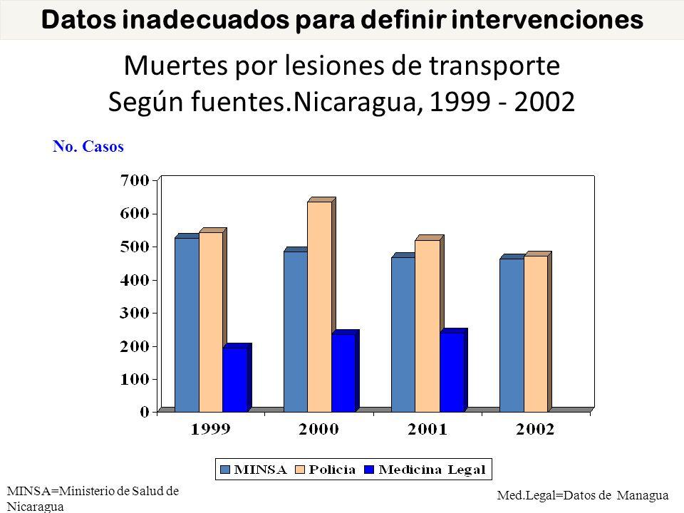 Muertes por lesiones de transporte Según fuentes.Nicaragua, 1999 - 2002 No. Casos Med.Legal=Datos de Managua MINSA=Ministerio de Salud de Nicaragua Da