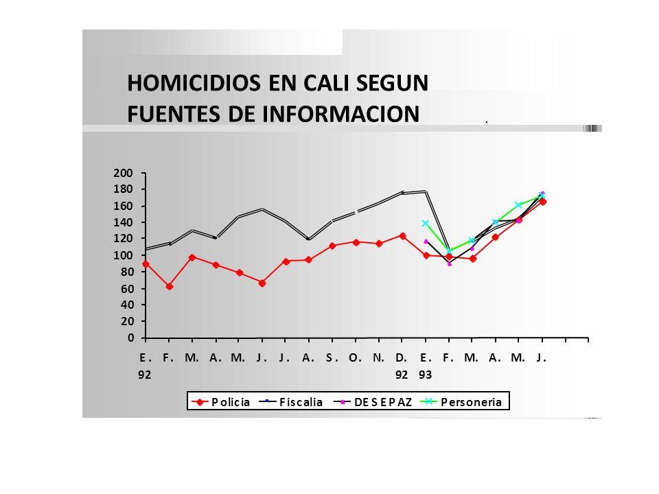 Observatorio o comités sub-regionales validan información y envían a la Gobernación del Valle del Cauca (mensual), vía web.