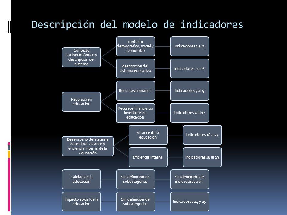 Descripción del modelo de indicadores Contexto socioeconómico y descripción del sistema contexto demográfico, social y económico Indicadores 1 al 3 de