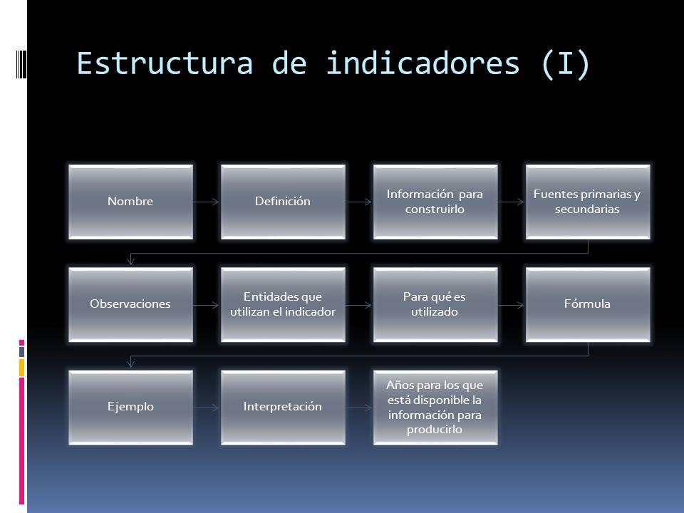Estructura de indicadores (I) NombreDefinición Información para construirlo Fuentes primarias y secundarias Observaciones Entidades que utilizan el indicador Para qué es utilizado Fórmula EjemploInterpretación Años para los que está disponible la información para producirlo