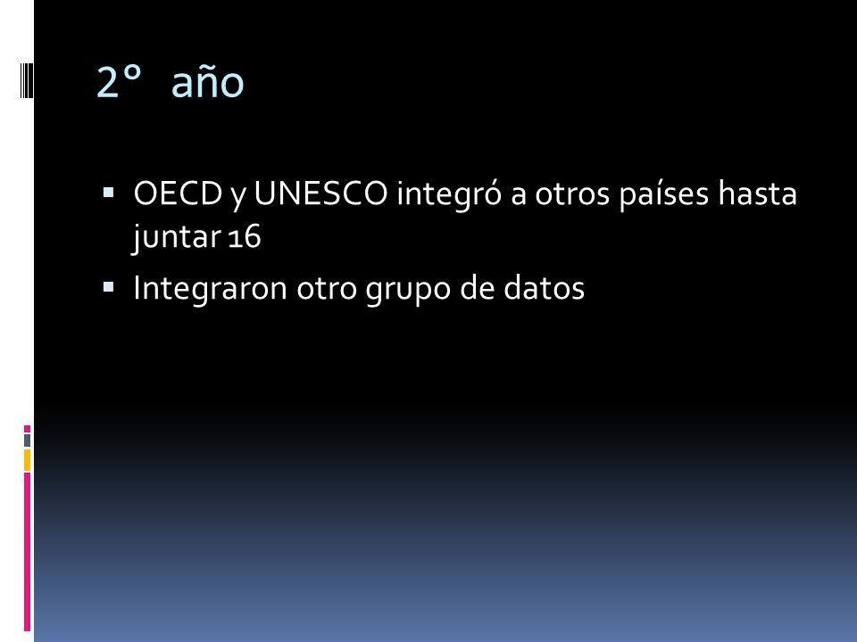 2° año OECD y UNESCO integró a otros países hasta juntar 16 Integraron otro grupo de datos