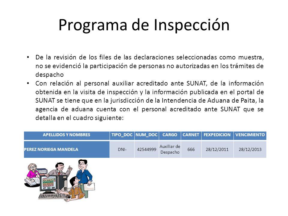 Programa de Inspección APELLIDOS Y NOMBRESTIPO_DOCNUM_DOCCARGOCARNETFEXPEDICIONVENCIMIENTO PEREZ NORIEGA MANDELADNI-42544999 Auxiliar de Despacho 6662