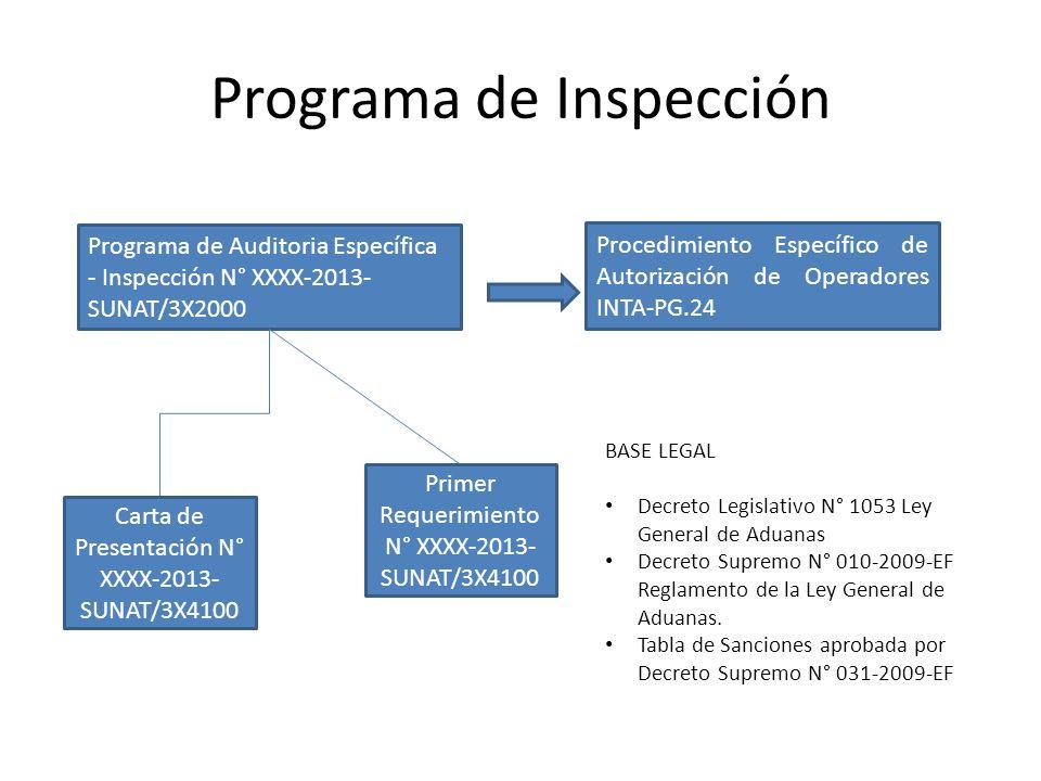 Programa de Inspección Programa de Auditoria Específica - Inspección N° XXXX-2013- SUNAT/3X2000 Procedimiento Específico de Autorización de Operadores