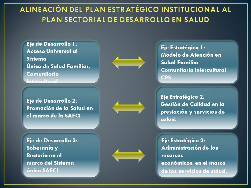 Eje de Desarrollo 1: Acceso Universal al Sistema Único de Salud Familiar, Comunitario Intercultural Eje Estratégico 1: Modelo de Atención en Salud Fam