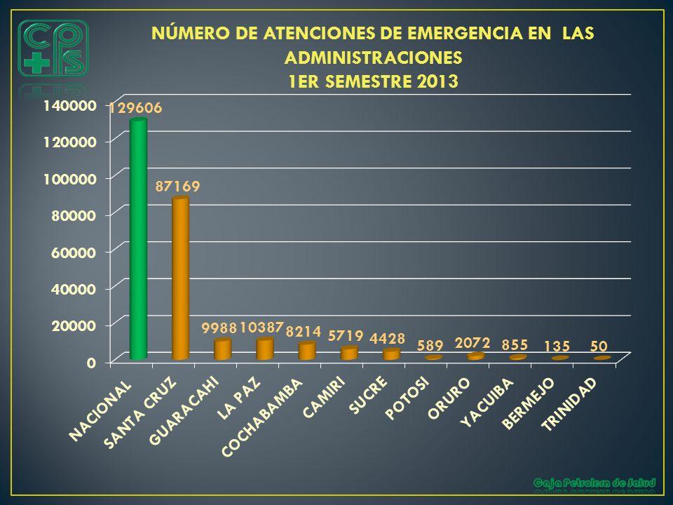 NÚMERO DE ATENCIONES DE EMERGENCIA EN LAS ADMINISTRACIONES 1ER SEMESTRE 2013