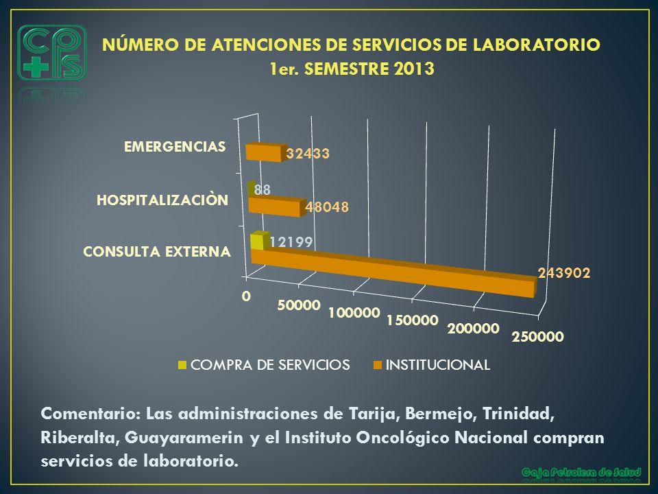 NÚMERO DE ATENCIONES DE SERVICIOS DE LABORATORIO 1er. SEMESTRE 2013 Comentario: Las administraciones de Tarija, Bermejo, Trinidad, Riberalta, Guayaram