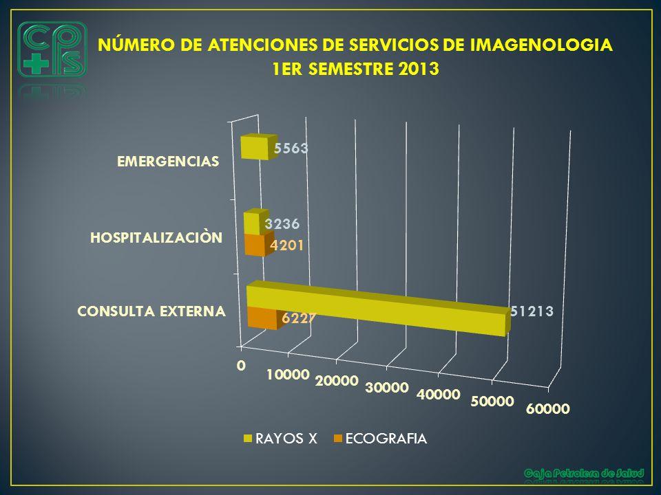 NÚMERO DE ATENCIONES DE SERVICIOS DE IMAGENOLOGIA 1ER SEMESTRE 2013