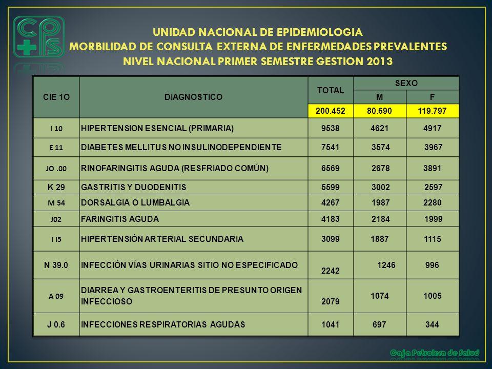 UNIDAD NACIONAL DE EPIDEMIOLOGIA MORBILIDAD DE CONSULTA EXTERNA DE ENFERMEDADES PREVALENTES NIVEL NACIONAL PRIMER SEMESTRE GESTION 2013